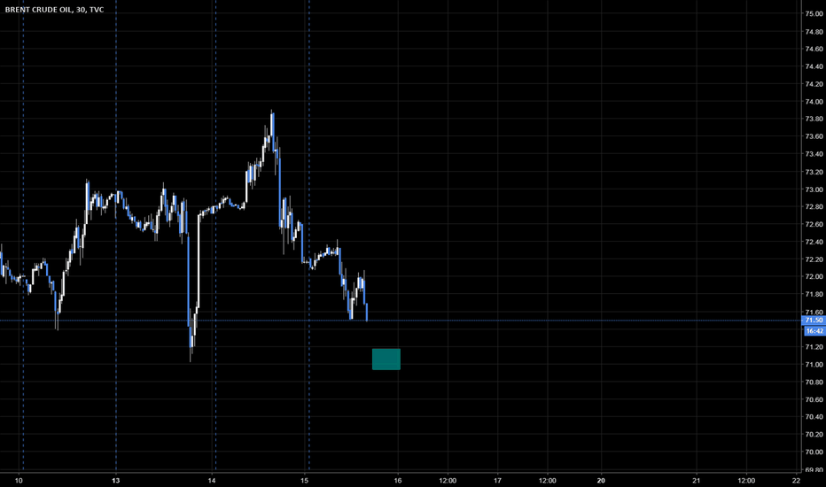 UKOIL: Trade Idea on Brent
