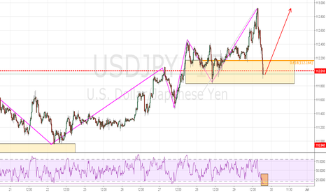 USDJPY: Trend Continuation Play