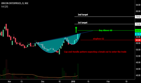 ORICONENT: Cup and handle patteren expecting bullish trend