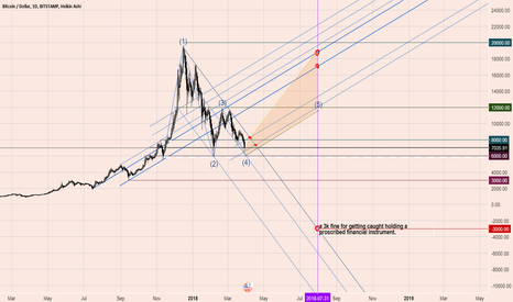 BTCUSD: Bitcoin - 6 and 8 now the levels to watch for breakouts
