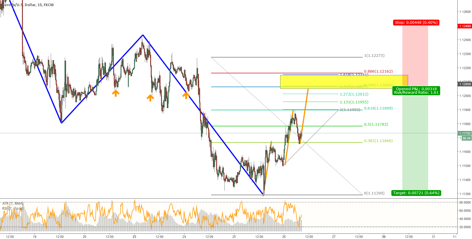 EURUSD - Potential Trend Continuation Opportunity 15 M