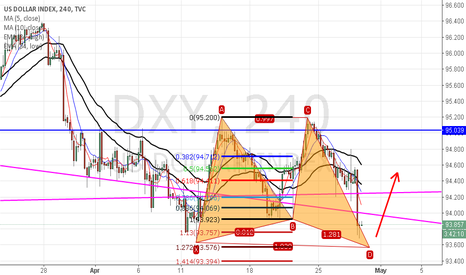 DXY: DXY Petential Bullish Butterfly Pattern