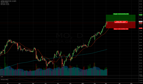 MO: Long MO > $76.07