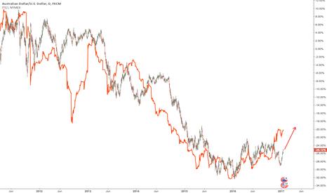 AUDUSD: $ITI ($TIOc1) leading $AUDUSD