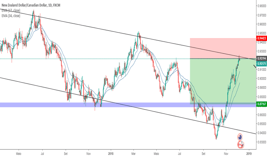 NZDCAD: VENDA - SWING TRADE