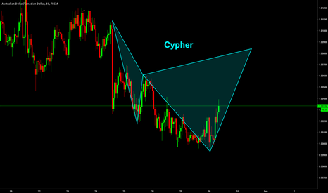 AUDCAD: AudCad / H1 / Cypher Formation