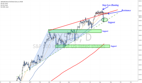 SPX500: Rising to test resistance