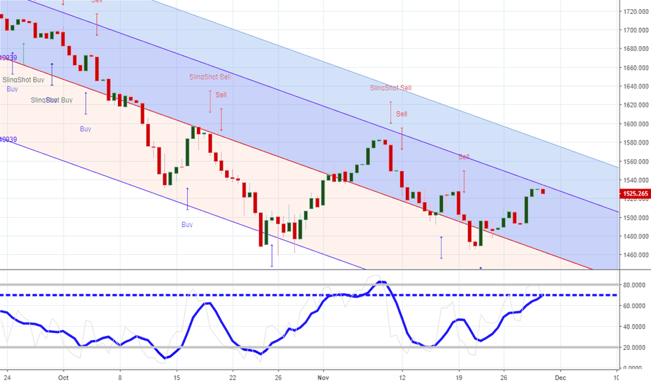 RUT: Barring news the Russell should fail here
