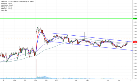 LSCC: LSCC - Downward channel breakout Long from $7.13 to $8.43
