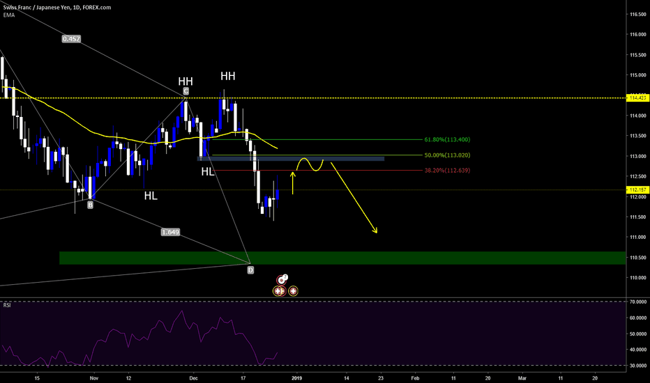 CHFJPY: Wait for some Pull Back and maybe Short Opportunity on CHFJPY