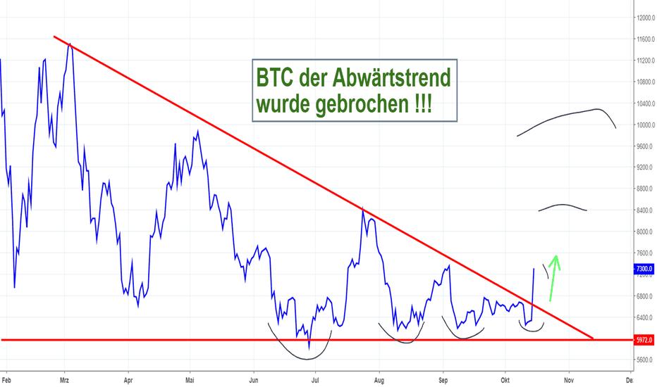 BTCUSD: Bitcoin - der Abwärtstrend wurde gebrochen