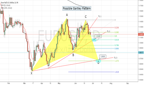 EURUSD: SHORT on EURUSD