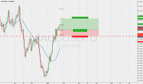 AUDUSD: AUssie long of bulish pinbar on support