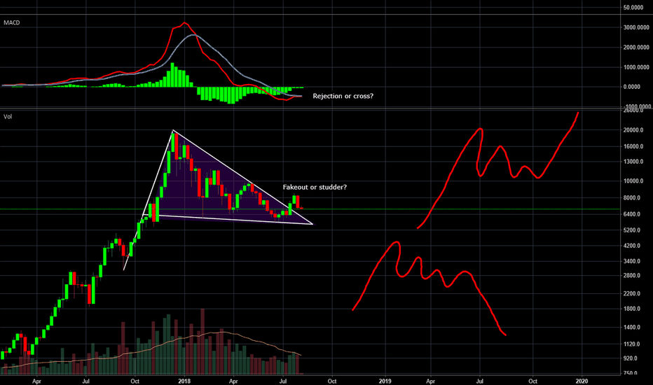 BTCUSD: 3 weeks max for market direction?
