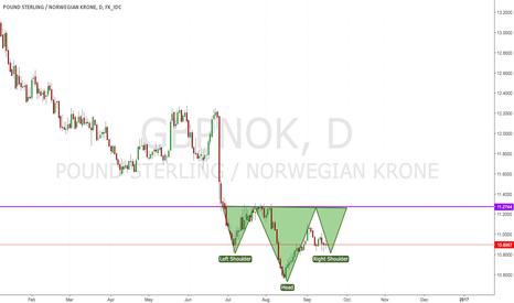 GBPNOK: GBPNOK H&S forming