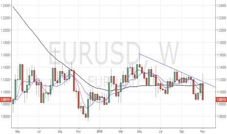 EURUSD: EUR/USD – Bears eyeing weekly close below 1.0851