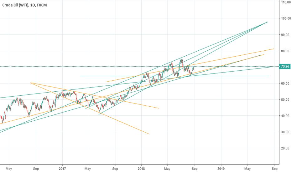 USOIL: Bullish Crude