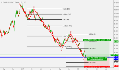 DXY: dxy supporting bullish