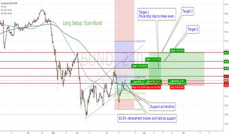 BUND: Long Setup: Euro-Bund