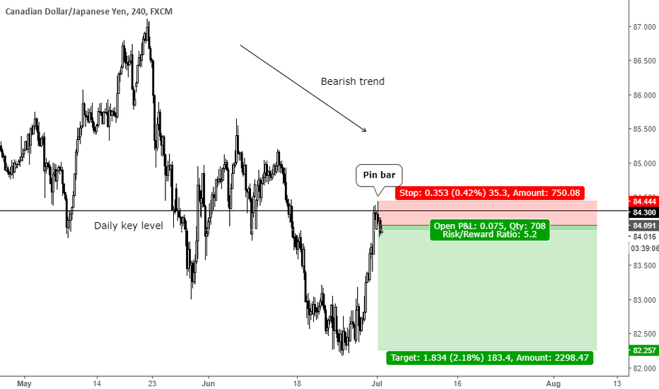 CADJPY: Trend continuation pin bar at key level