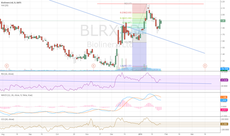 BLRX: We R Waiting