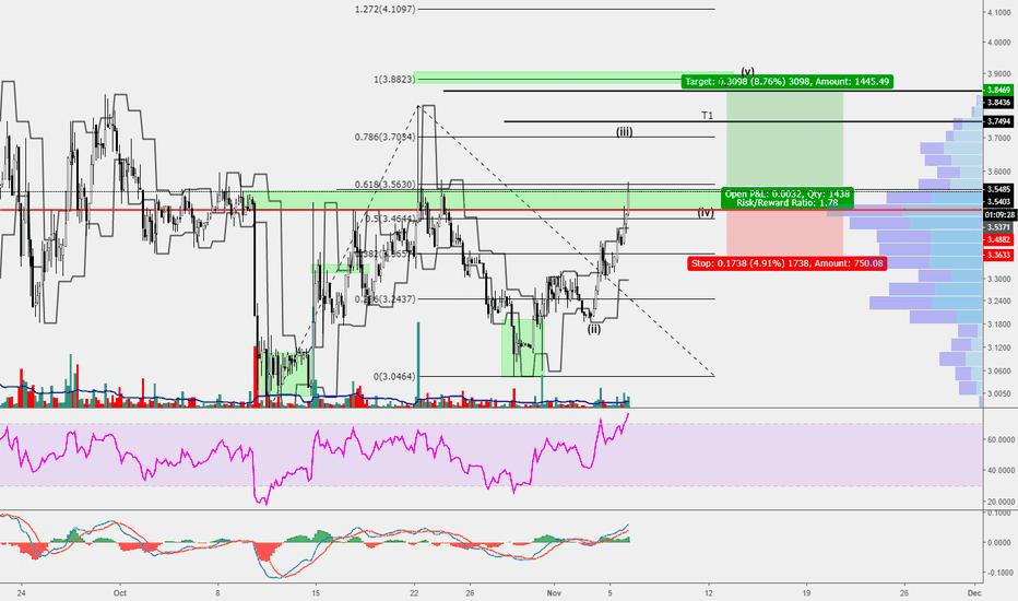 OMGUSD: OMG/USD Possible W Pattern Targets
