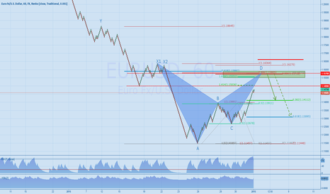 EURUSD: EURUSD - a little retracement after bat completion @ 1.1580