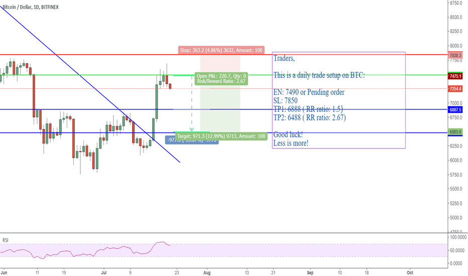 BTCUSD: BTCUSD: a short trade setup on daily chart
