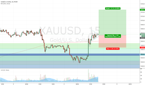 XAUUSD: xauusd intra-day long trade adding to previous long see related