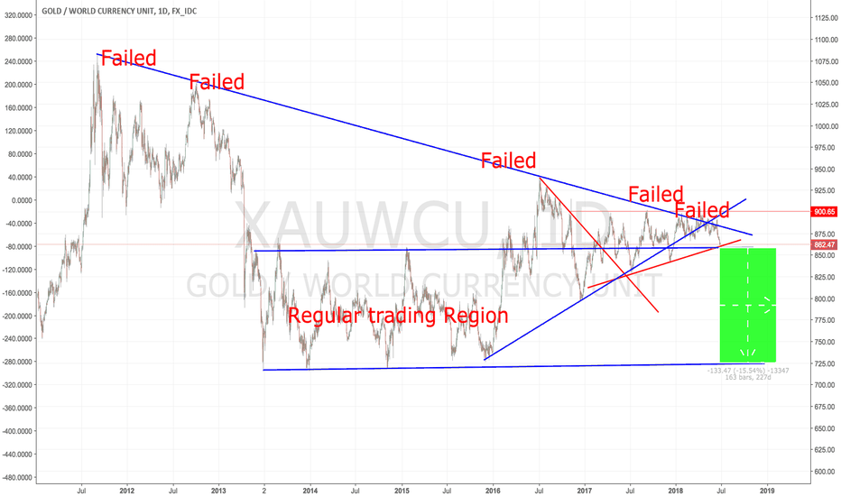 XAUWCU: Gold in currency basket: failure everywhere