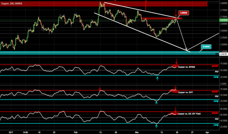 XCUUSD: Copper next Short?