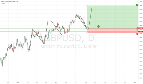 GBPUSD: harmonic move goes on?