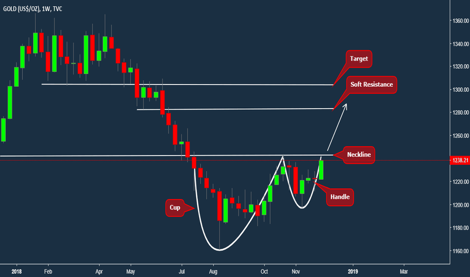 GOLD: Gold Cup and Handle Breakout