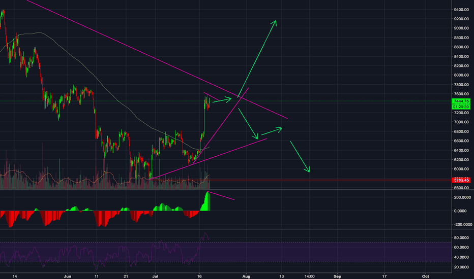 BTCUSD: BTCUSD moving towards 9250ish?