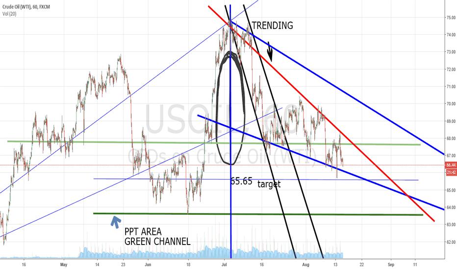 USOIL: 8/15/18 update trend line red bar