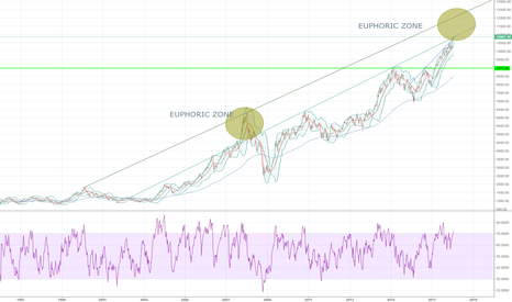 NIFTY: NIFTY Entering Euphoric ZONE