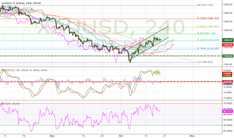 XAUUSD: XAUUSD 4h Tech Analysis (18.Oct.2014) Training