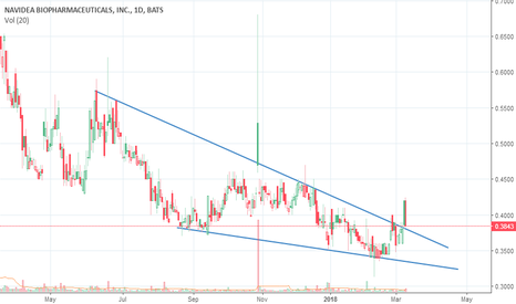 NAVB: Could this be a breakout?
