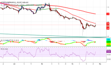 ALYAG: Dipten dönüş aşırı satım trend yukarı