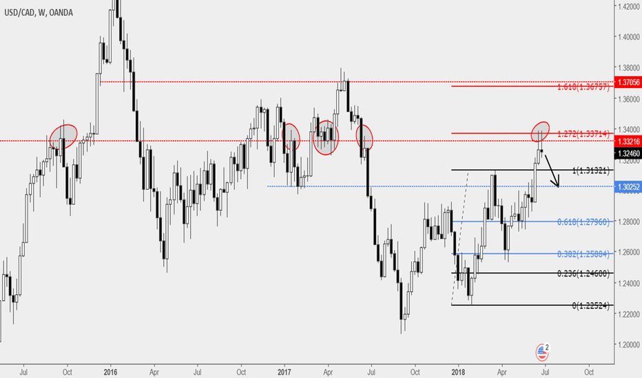 USDCAD: USDCAD...Short Term CAD Strength