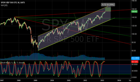 SPY: SPY weekly short