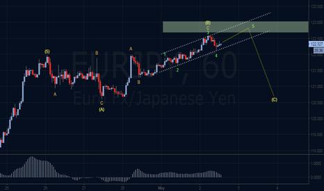 EURJPY: Bearish Elliott Wave Outlook