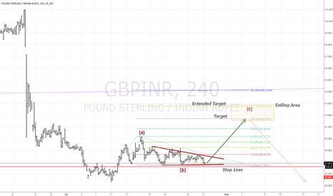 GBPINR: GBP/INR : Long