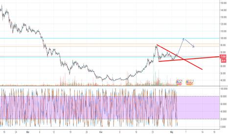 BTGUSD: BTG/USD Prognoza