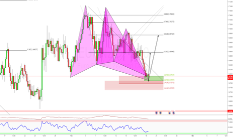EURNZD: 2 Advanced Butterfly Patterns, Buying Zone Market order Now