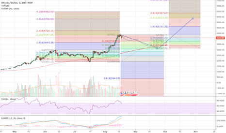 BTCUSD: BTC to correct to around 3148USD and then recover to 6000USD