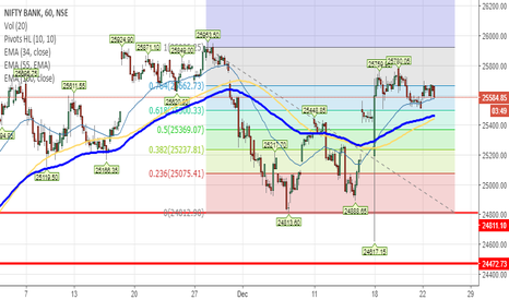 BANKNIFTY: #BANKNIFTY Priceaction & Retracement analysis