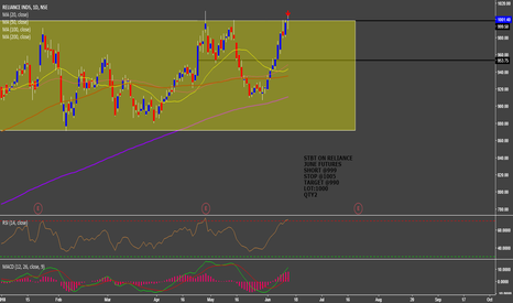 RELIANCE: STBT IN RELIANCE JUNE(FUT)