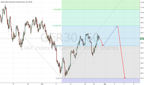 GER30: #DAX on 1H trading idea