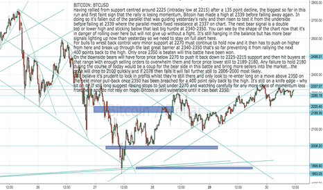 BTCUSD: BITCOIN: BTCUSD Must break above 2350 to stay positive now